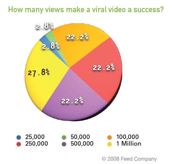 how to make a video go viral, garden media group