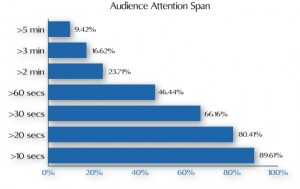 Video viewing attention span
