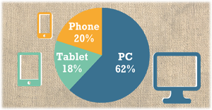ecommerce statistics by device