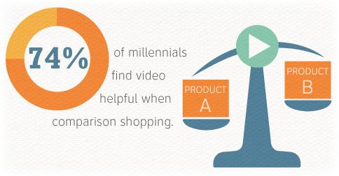 Millennial video marketing statistics