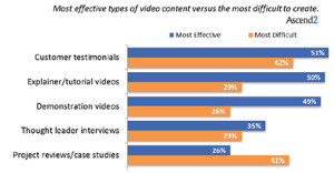 video marketing barriers
